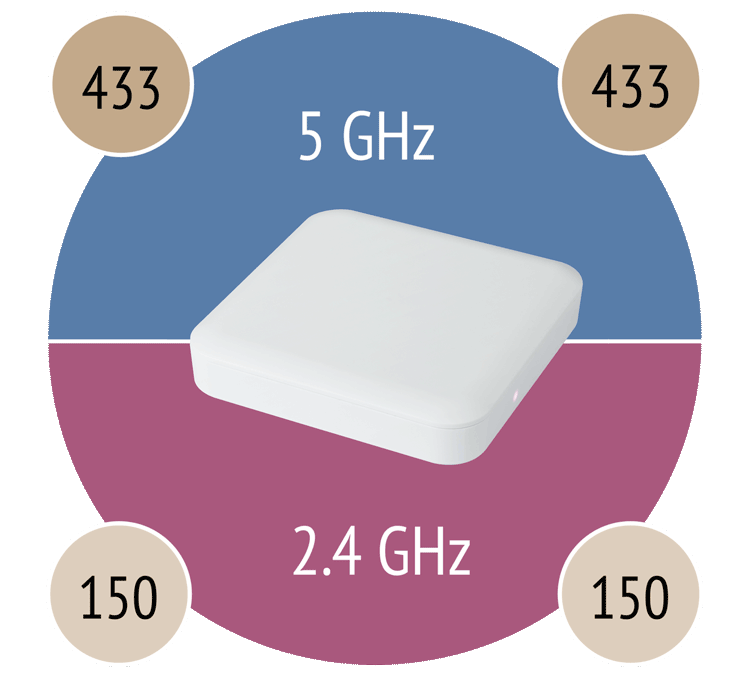 PA300---WiFi-Bands-with-Speed.png