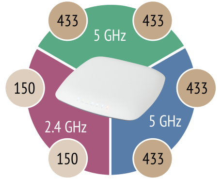 PA2200---WiFi-Bands-with-Speed.png
